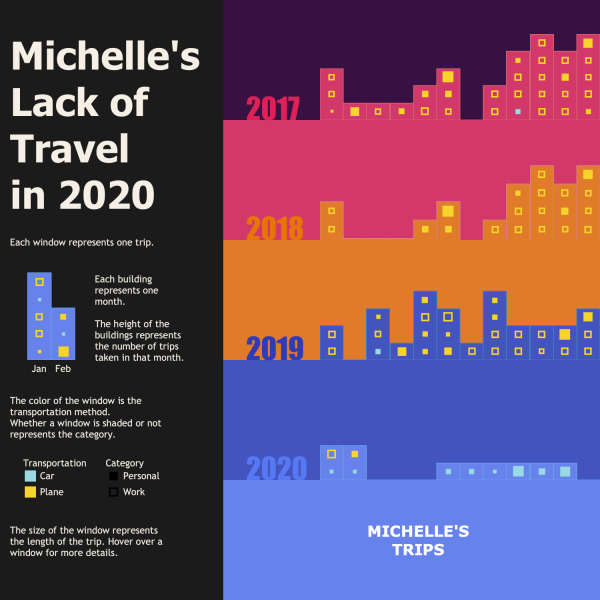 Tableau visualization of Michelle's travels from 2017-2020